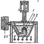 технологія лиття алюмінію під тиском, гаряча камера пресування, 1