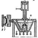 технология литья алюминия под давлением, горячая камера прессования, 3